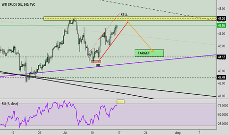 USOIL: OIL 4H - Short
