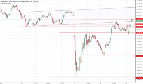 IMOEX: взгляд на рынок перед открытием 24.04