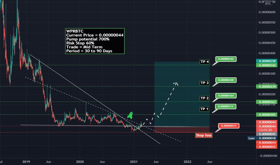 wpr btc tradingview