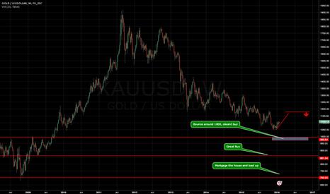 XAUUSD: Possible Gold Scenario