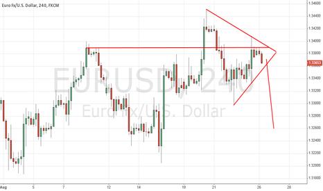 EURUSD: Short EUR/USD potencial