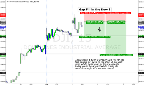 DJI: $DJIA $DIA $YM_F  -  Today a Gap Fill in the Dow ?