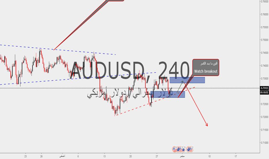 AUDUSD: الاسترالي دولار