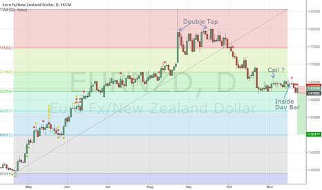 EURNZD: EUR/NZD Update