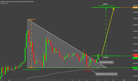 GCRUSD: GlobalCurrencyReserve Rejecting Support and Breaking Higher
