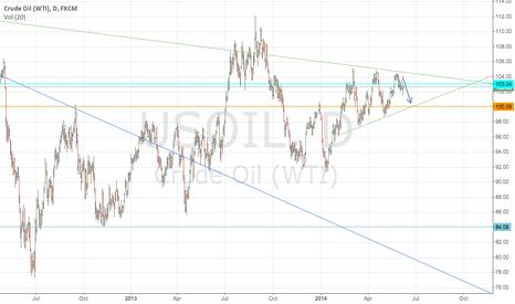 USOIL: Crude Oil: short range short. Target: 100.10$