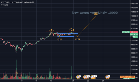 BTCUSD: Bitcoing New targe