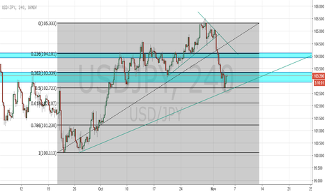 USDJPY: Bullish 50% Fib Retrace