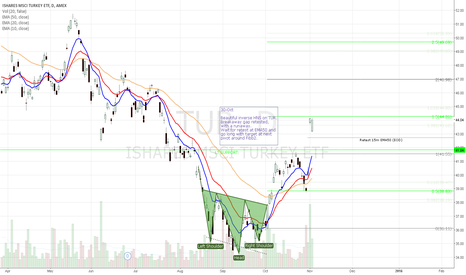 TUR: Inverse HNS on TUR with breakout retest and runaway.