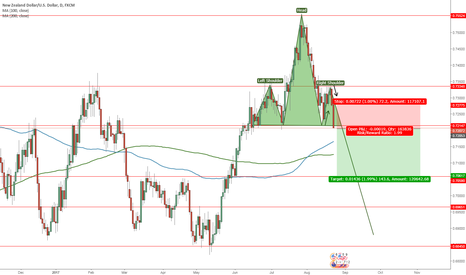 NZDUSD: (Daily) NZD/USD Short - Head & Shoulder
