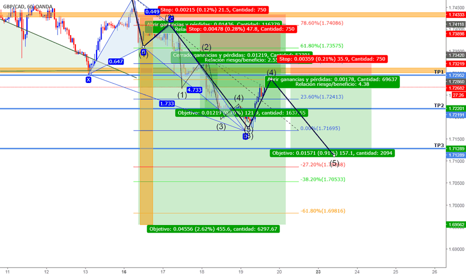 GBPCAD: GBPCAD re entry
