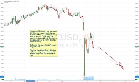 BTCUSD:  Bitcoin Collapses Following Silk Road Shutdown