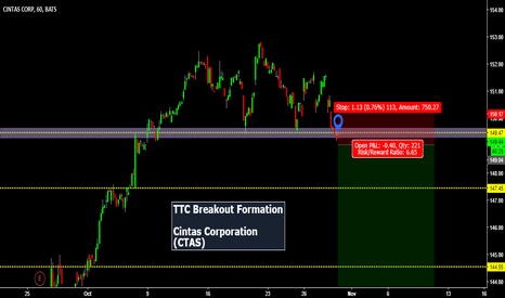 "CTAS: ""Are We About To See A Break Down?"""