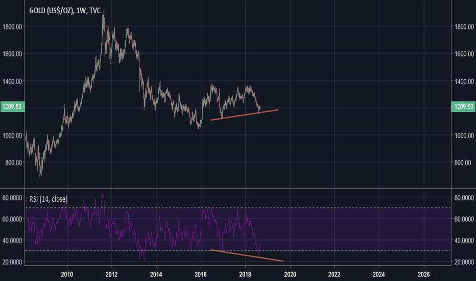 GOLD: Bullish Hidden Divergence on Weekly GOLD charts