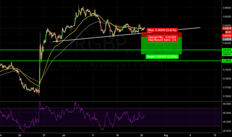 EURGBP: EURGBP SELL POTENTIAL
