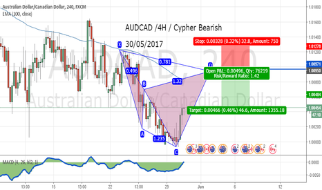 AUDCAD: AUDCAD /4H / Cypher Bearish  30/05/2017