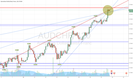 AUDCHF: AUDCHF | Trend Line for SELL sid