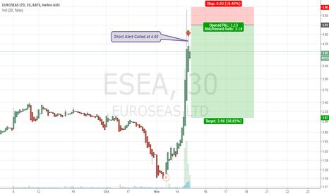 ESEA: $ESEA Short Alerted at 4.60 | Day Trade | profitwavealerts.com
