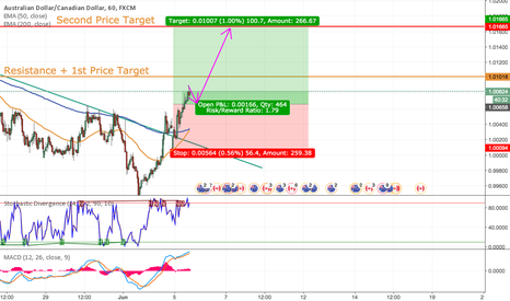 AUDCAD: Go Long on AUDCAD Longterm Based on 1H, 4H + 1D Charts