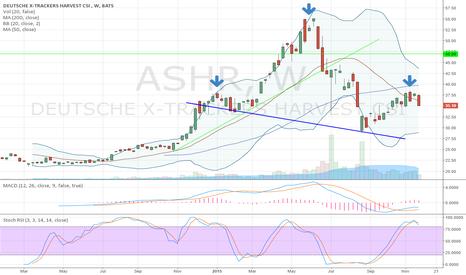ASHR: $ASHR Massive head and shoulders breakdown possibly forming