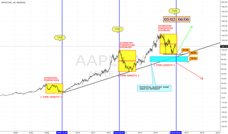 "AAPL: ""TIME IS APPROACHING"""