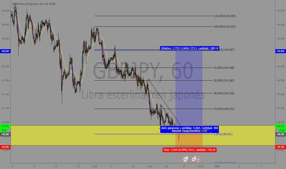GBPJPY: Veamos Que Tal