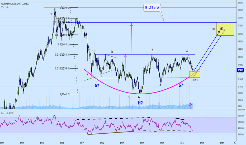 GC2!: Gold: current view: upturn soon.