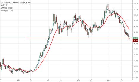 DXY: Índice dólar em baixa (DXY)