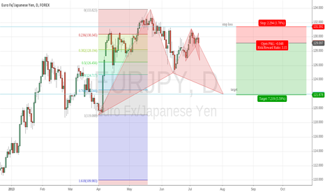 EURJPY: EUR/JPY HEAD-SHOULDERS PATTERN + GARTLEY PATTERN