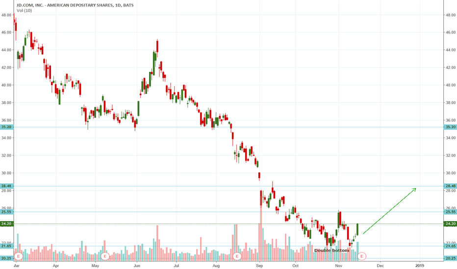 JD: JD long due to double bottom