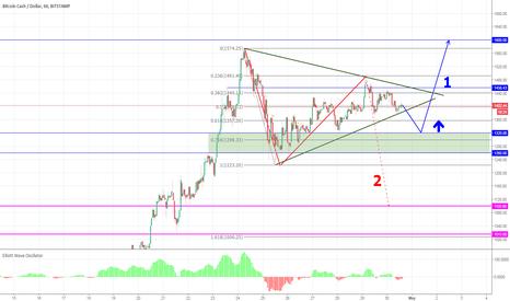 BCHUSD: Today's Trading Plan: BCHUSD (Bitcoin Cash)