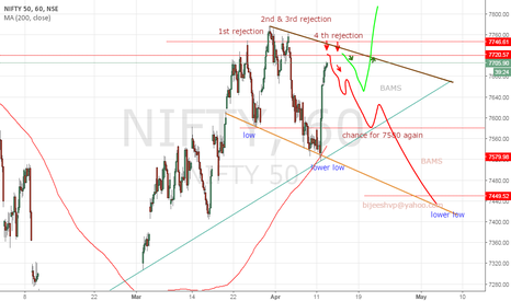 NIFTY: Nifty have possibilities to decline till 7580