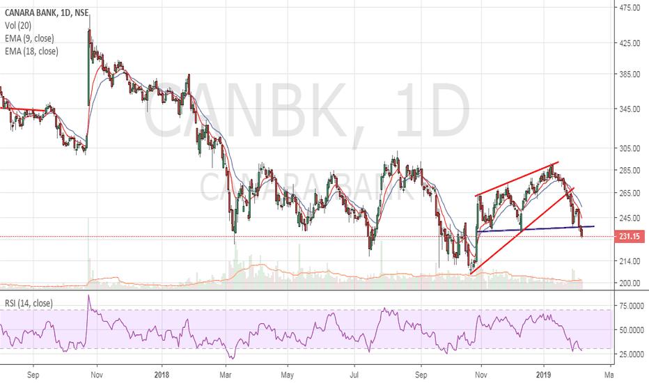 CANBK: Canara Bank - Fresh Breakdown