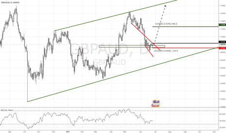 GBPAUD: GBP AUD nice little long
