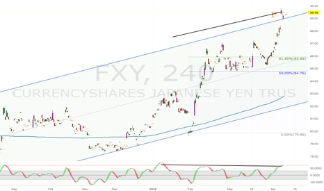 FXY: KISS Principle? Negative Divergence + Channel Breach