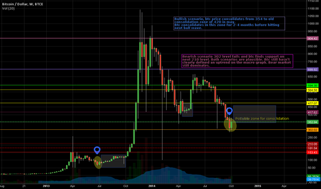 BTCUSD: Bitcoin long term analysis,