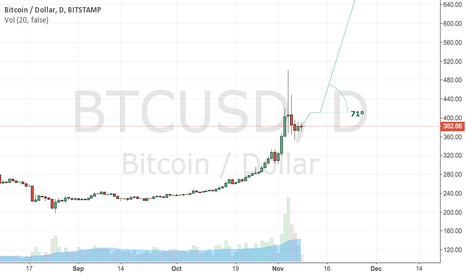 BTCUSD: one week sideways, then continue steep uptrend