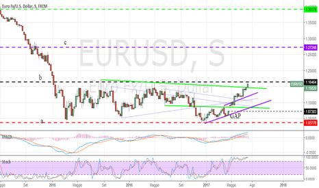 EURUSD: Aggiornamento euro dollaro