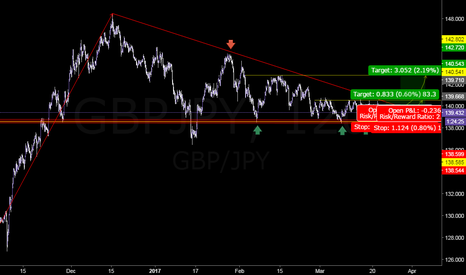 GBPJPY: Possible Long Opportunity.