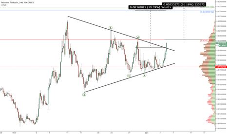 XMRBTC: Monero (XMRBTC): Покупки при пробое Треугольника