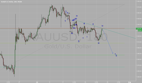 XAUUSD: data is talking me about sell