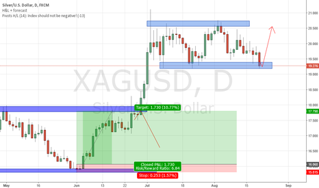 XAGUSD: XAGUSD @ strong support zone, watch out for Bullish Price Action