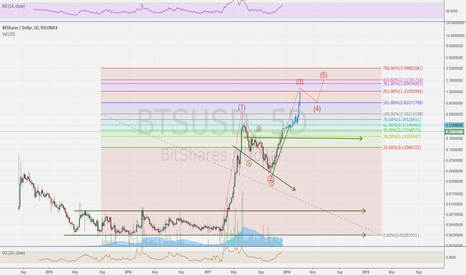 BTSUSD: BTS Ready to climb to 2usd