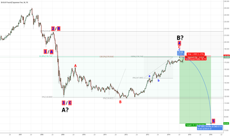 GBPJPY: GBP/JPY - are we there?