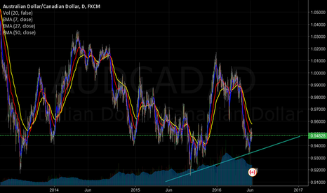 AUDCAD: AudCAD  currently