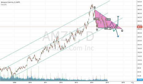 AMZN: AMZN is the new AAPL