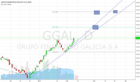 GGAL: GGAL va a 37.34?