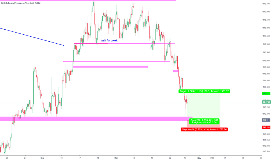 GBPJPY: Looking for possible re-test of lows