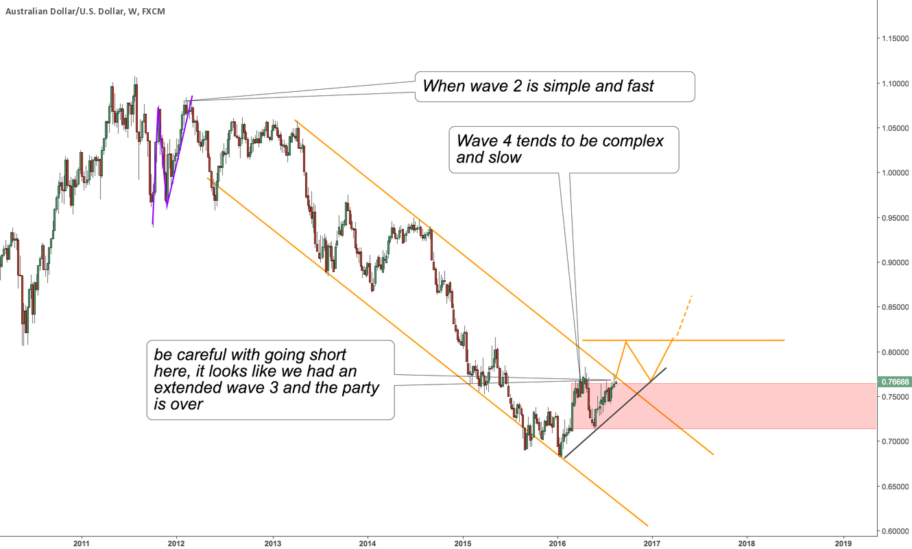 Be greedy when others are fearful - LONG AUDUSD