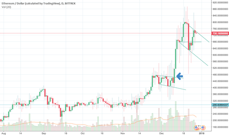 ETHUSD: Basic Price Action Trends of ETH